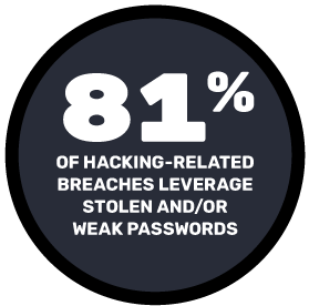 81% of hacking-related breaches leverage stolen and/or weak passwords