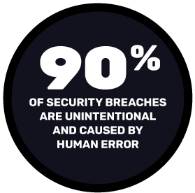90% of security breaches are unintentional and caused by human error